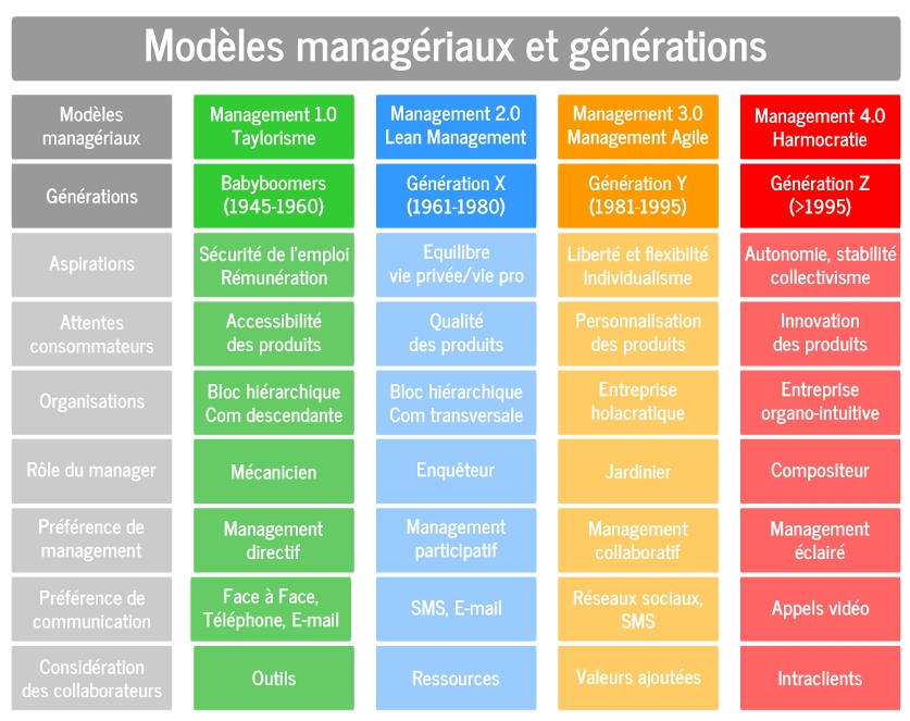 modele management inter generationnel