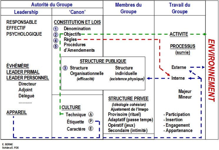 tob-structure-organisations
